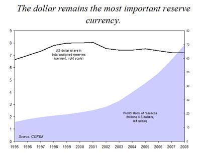 World highest forex reserves