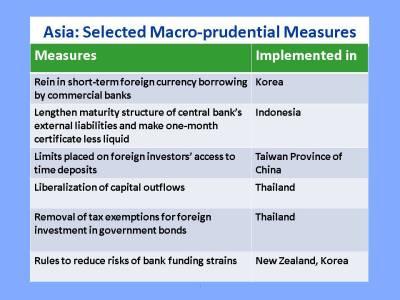 apd-reo_macroprudential-measures1.jpg?w=400&h=300