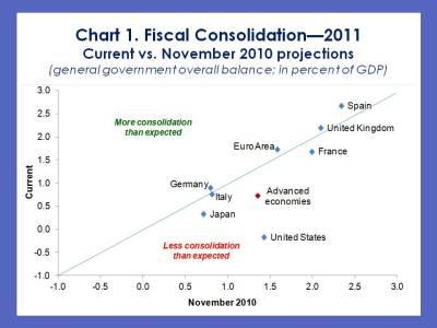 imfdirect_cottarelli-fm-update-chart-1_1feb111.jpg?w=400&h=300