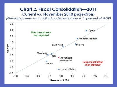 imfdirect_cottarelli-fm-update-chart-2_1feb111.jpg?w=400&h=300