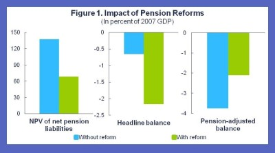 fad-pension-blog-post_apr2011.jpg?w=400&h=222