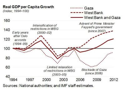 Moving Beyond Crisis Management in the West Bank and Gaza