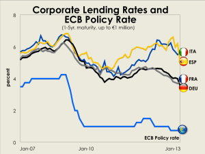 Corporate Lending Rates and ECB Policy Rate