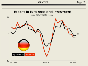 Exports to Euro Area and Investment