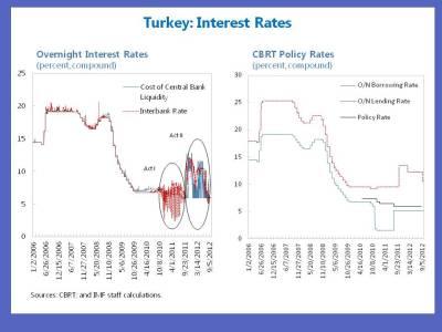 CBRT Rates Charts JY