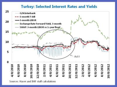 Selected Int. Rate Chart Jy