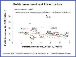 APD.Public Investment chart1
