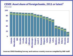 Asset Share chart