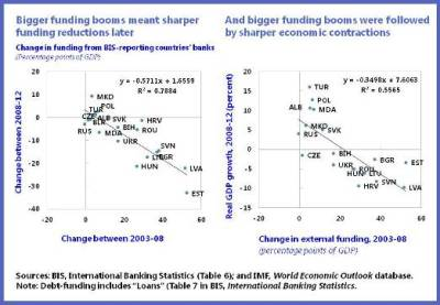 Bigger Funding Booms chart