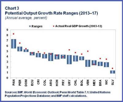 ENG.Output growth.chart3