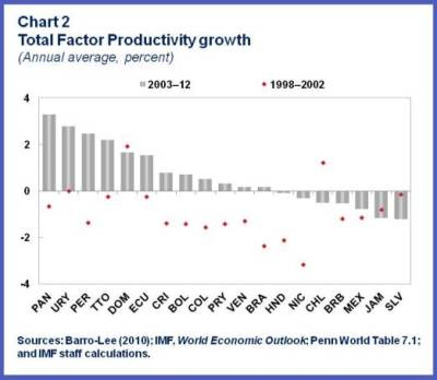 ENG.productivity growth.chart2