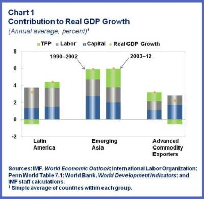 ENG.Real GDP growth.chart1