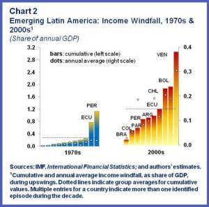 ENG.WHD REO Spring.Income windfalls-Chart2