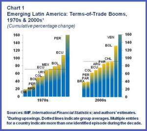 ENG.WHD REO Spring.TermsOfTradeBooms-Chart1