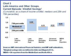 ENG.WHD REO Spring.Windfall savings-Chart3