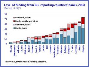 Level of Funding chart