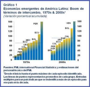 SPA.WHD REO Spring.TermsOfTradeBooms-Chart1