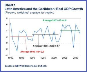 WHD REO Spring.LAC real GDP growth.chart1