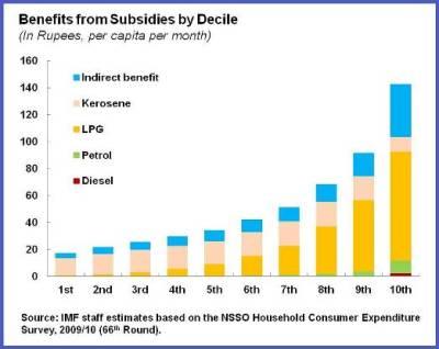 India.Subsidies chart