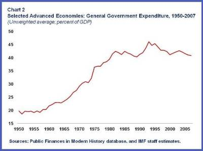 The ratio between public spending and GDP increased by about 20 percentage points between the early 1960 and the early 1980s, essentially stabilizing since then