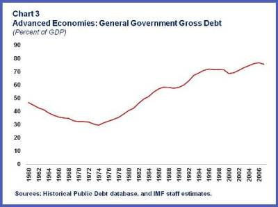 Deficit financing in the 1970s led to a surge in the public debt-to-GDP ratio that lasted throughout the early 1990s