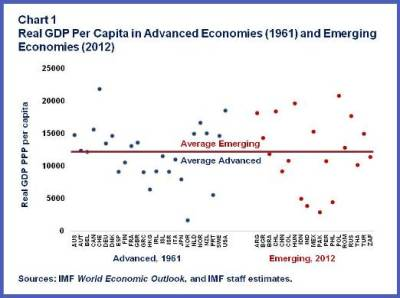 Real GDP per capita.Chart1