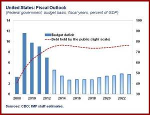U.S.Fiscal Outlook chart
