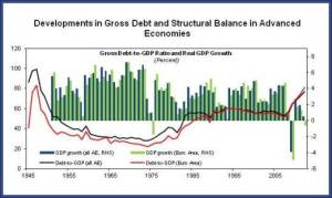 Figure 1.Dev in Gross Debt and Structural Balance in Adv Economies