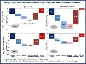 Figure 2.Avg Annual Contributions to Reductions in Debt Under Diff Macro Conditions
