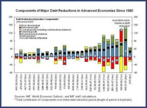 Figure 3.Components of Major Debt Reductions in Adv Economies