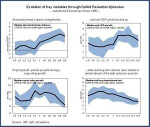 Figure 4.Evolution of Key Variables through Deficit Reduction