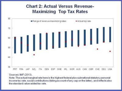 FAD Taxing Time Chart 2 UPDATED
