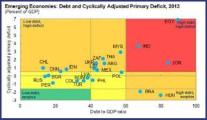 Debt and Cyclically Adjusted Primary Deficit