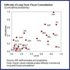 Difficulty of Long Term Fiscal Consolidation