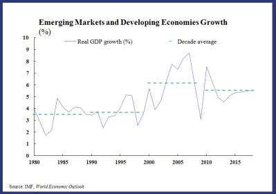 EM Chart 1