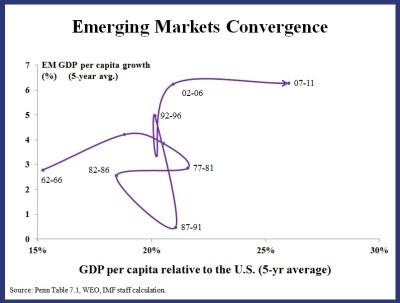 EM Chart 2