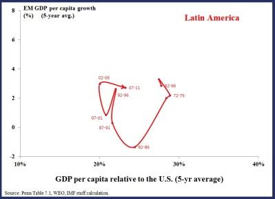 EM Chart 3