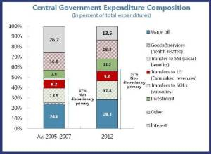 Expenditure composition