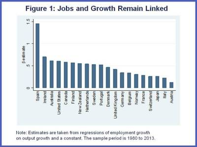 Are Jobs and Growth Still Linked Charts 1