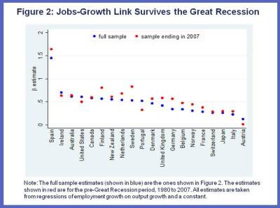 Are Jobs and Growth Still Linked Charts 2