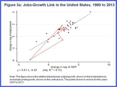 Are Jobs and Growth Still Linked Charts 3