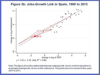 Are Jobs and Growth Still Linked Charts 4
