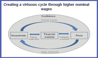 Abenomics - Time for a Push from Higher Wages 1