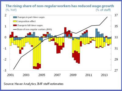 Abenomics - Time for a Push from Higher Wages 2