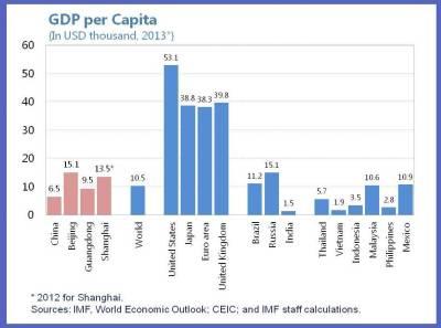 China Size Matters 2