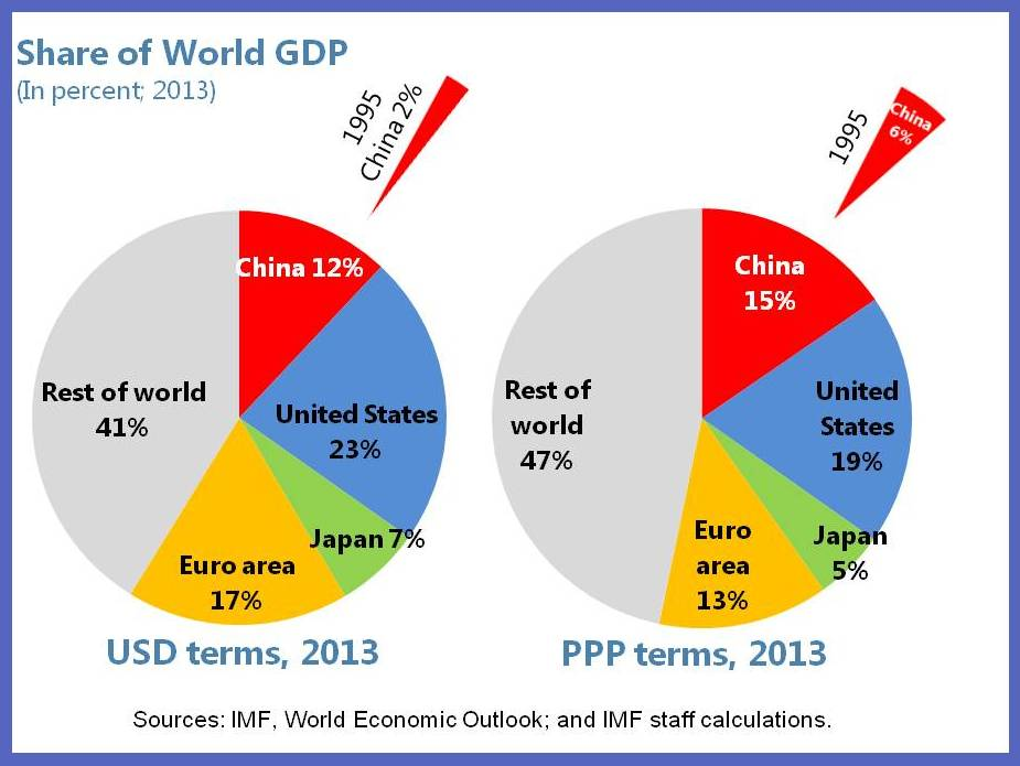 Chinese language and global economic matters