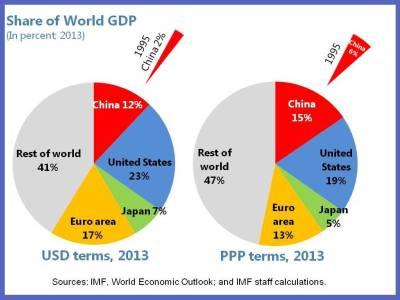 China Size Matters 3