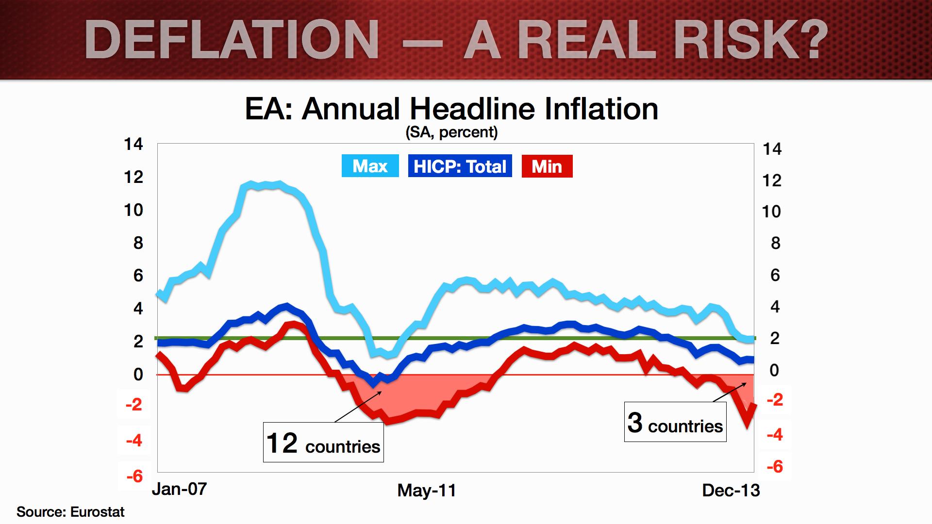 euro area deflation versus lowflation imfdirect the imf blog. Black Bedroom Furniture Sets. Home Design Ideas
