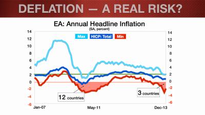 EUR Update_Feb2014_Deflation Blog.002