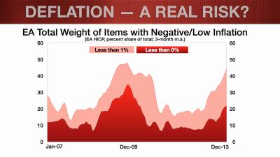 EUR Update_Feb2014_Deflation Blog.003